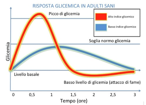 risposta glicemica