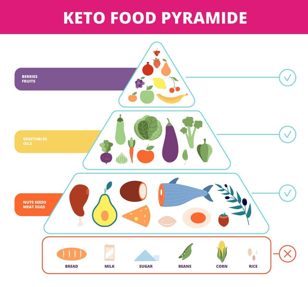 dieta chetogenica piramide